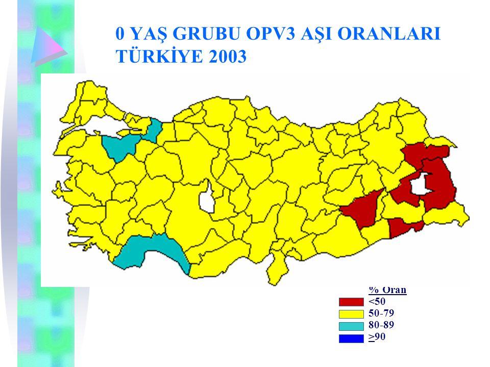 0 YAŞ GRUBU OPV3 AŞI ORANLARI TÜRKİYE 2003