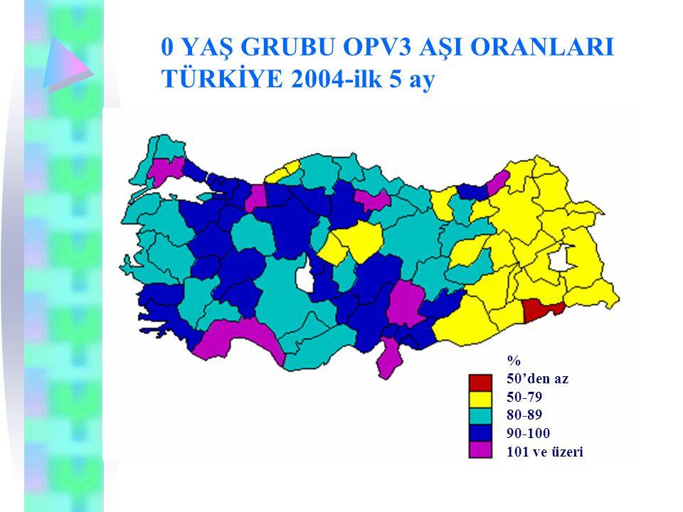 0 YAŞ GRUBU OPV3 AŞI ORANLARI TÜRKİYE 2004-ilk 5 ay