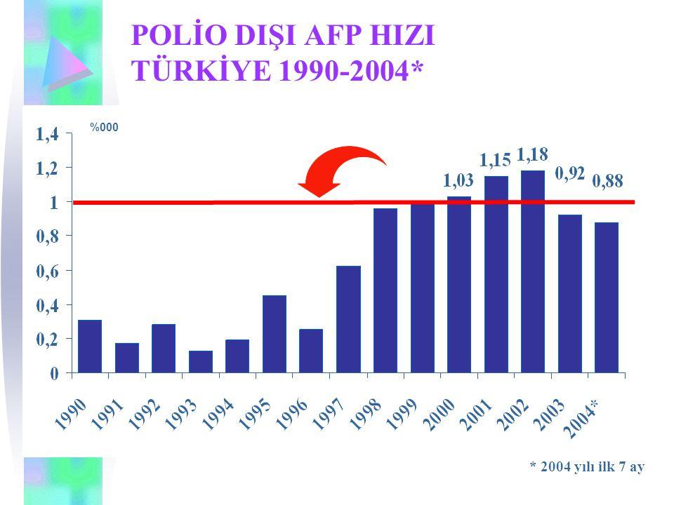 POLİO DIŞI AFP HIZI TÜRKİYE 1990-2004*
