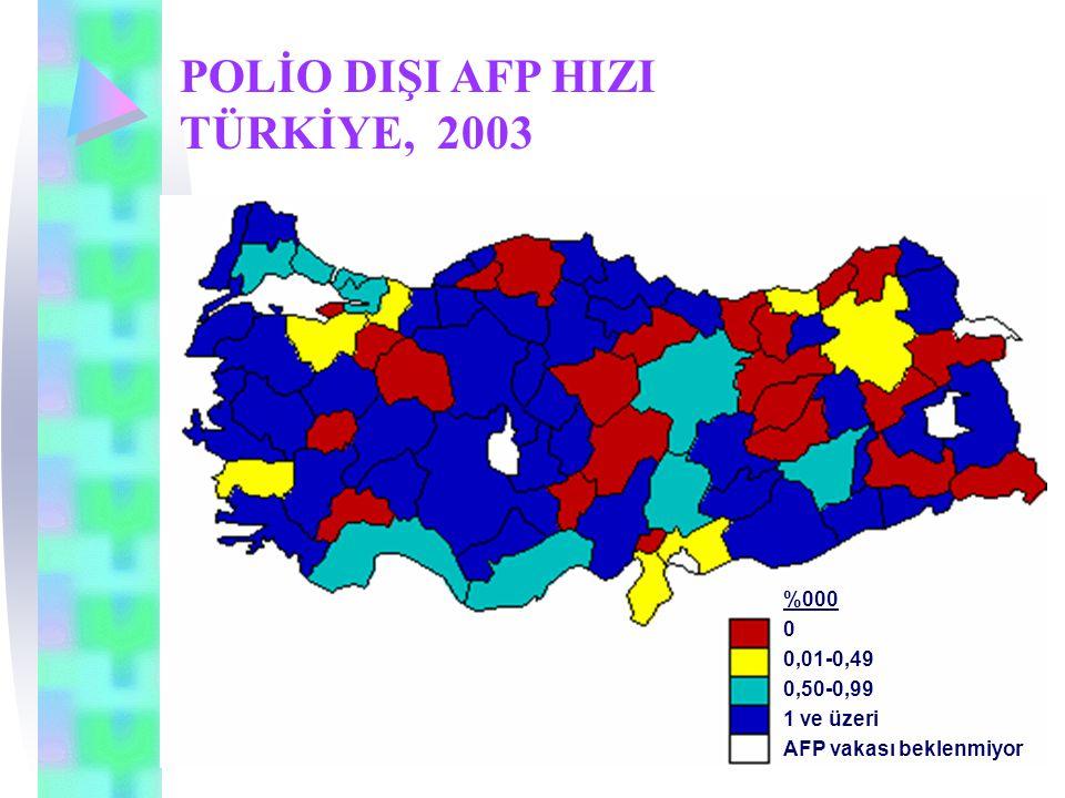 POLİO DIŞI AFP HIZI TÜRKİYE, 2003