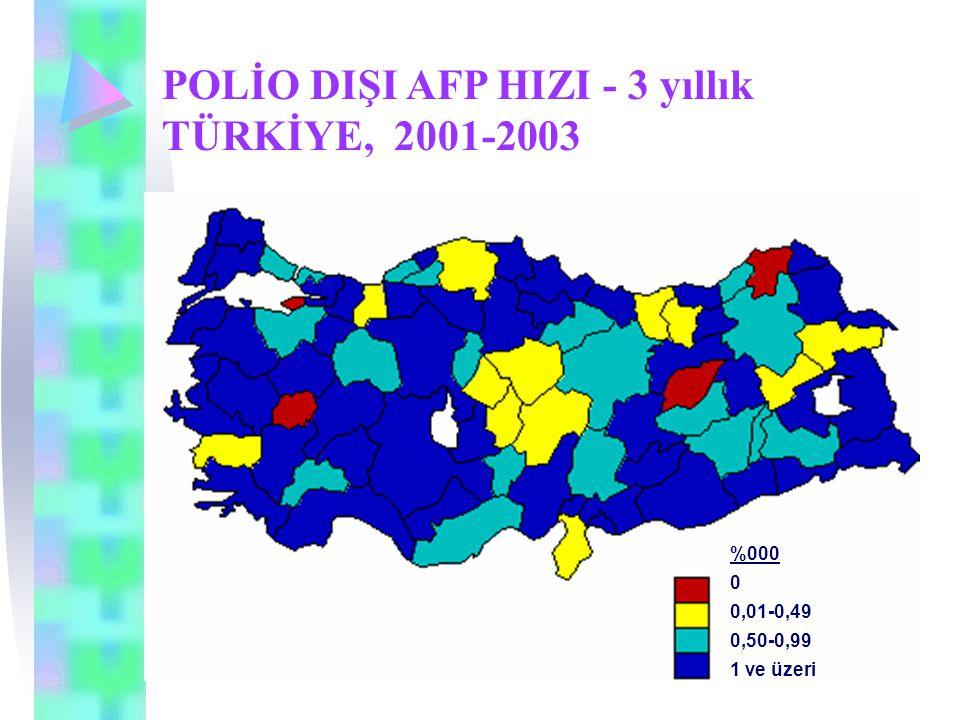 POLİO DIŞI AFP HIZI - 3 yıllık TÜRKİYE, 2001-2003