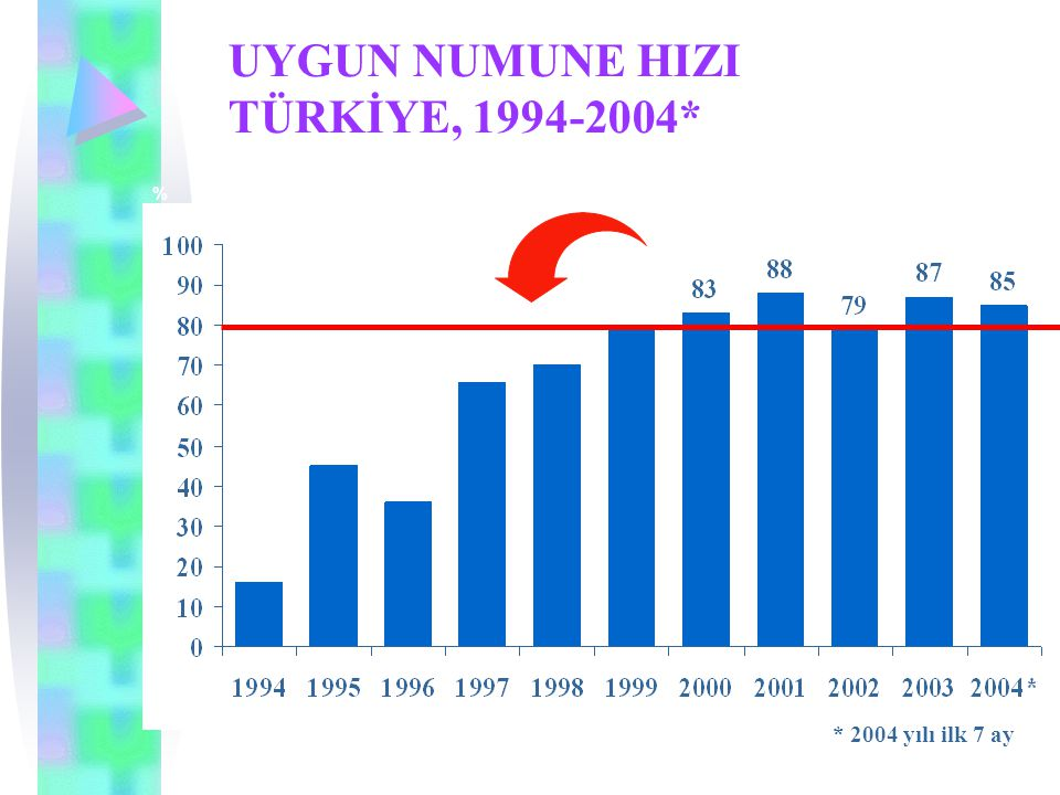 UYGUN NUMUNE HIZI TÜRKİYE, 1994-2004*