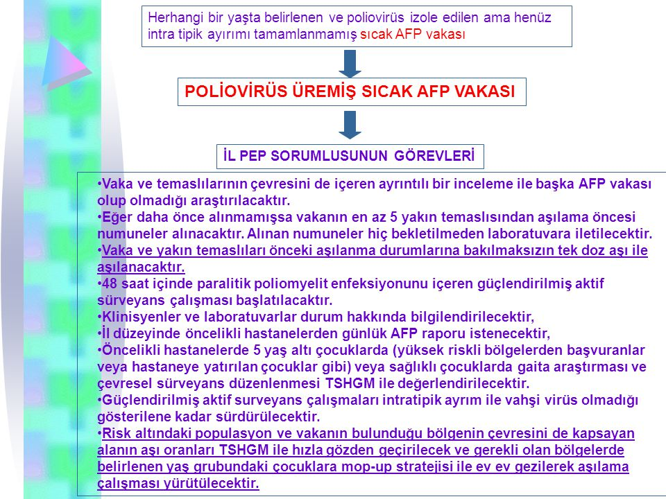 POLİOVİRÜS ÜREMİŞ SICAK AFP VAKASI