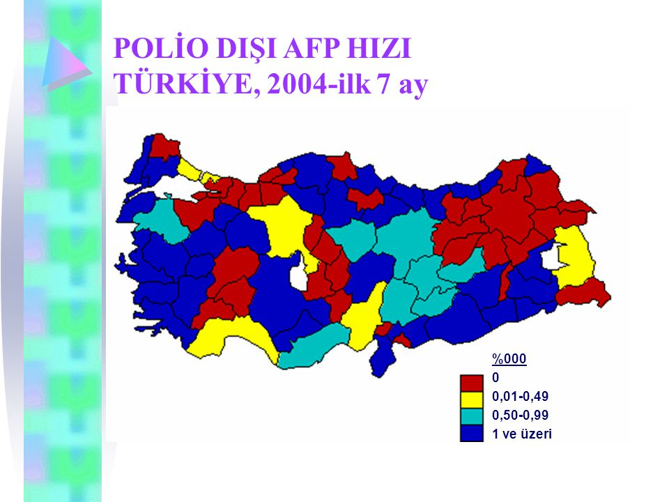 POLİO DIŞI AFP HIZI TÜRKİYE, 2004-ilk 7 ay