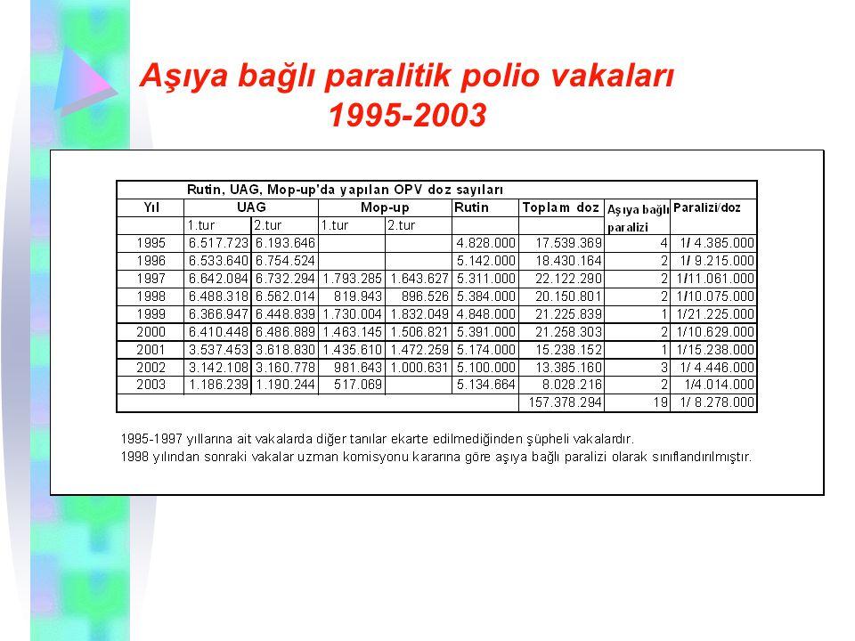 Aşıya bağlı paralitik polio vakaları