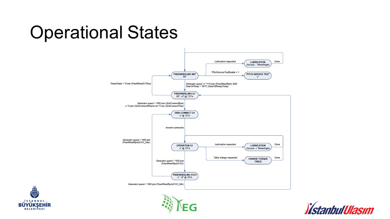 Operational States