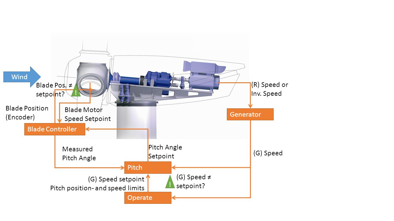 Wind Blade Pos. ≠ setpoint (R) Speed or Inv. Speed. ! Blade Position (Encoder) Blade Motor Speed Setpoint.