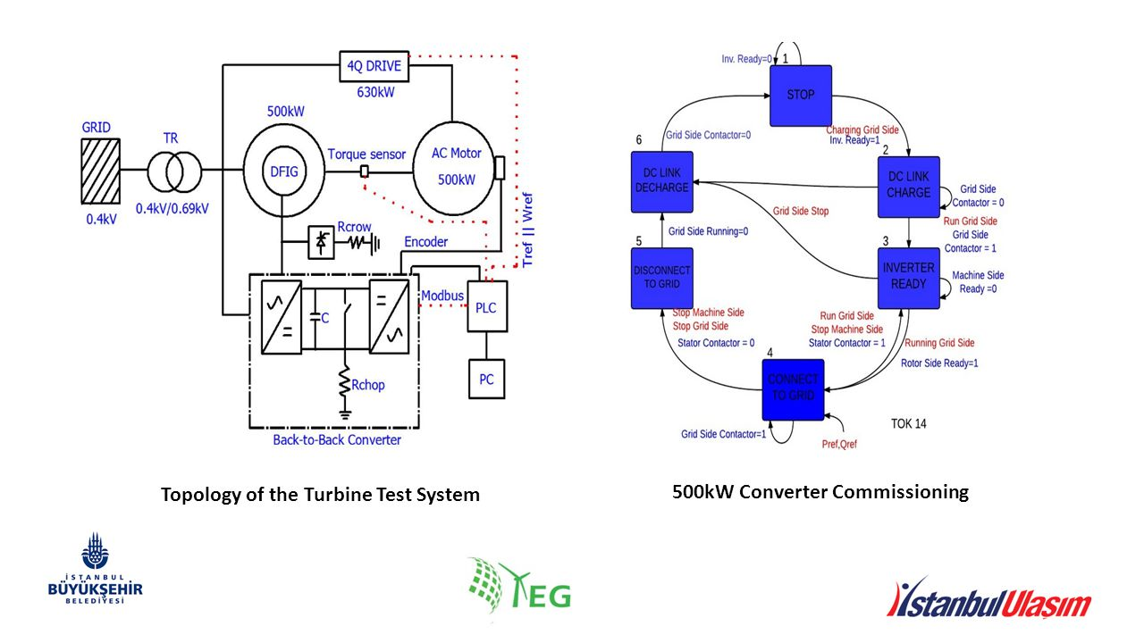 Topology of the Turbine Test System