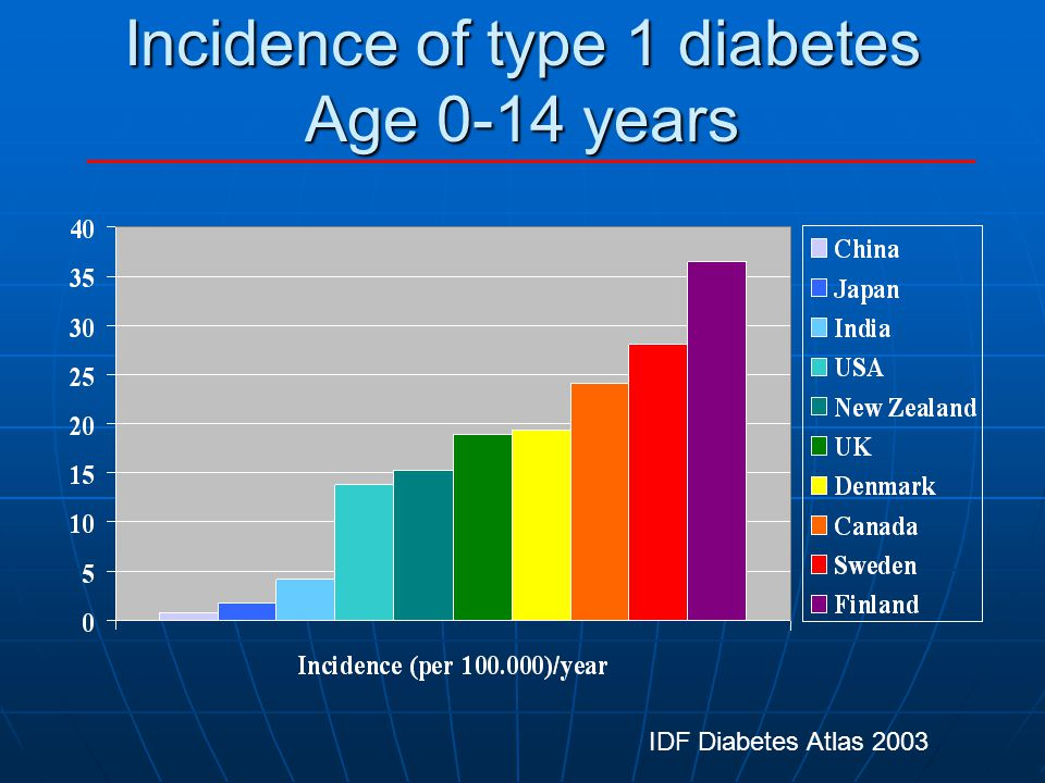 Incidence of type 1 diabetes Age 0-14 years