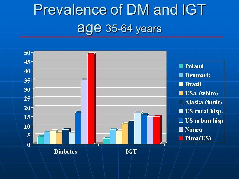 Prevalence of DM and IGT age 35-64 years