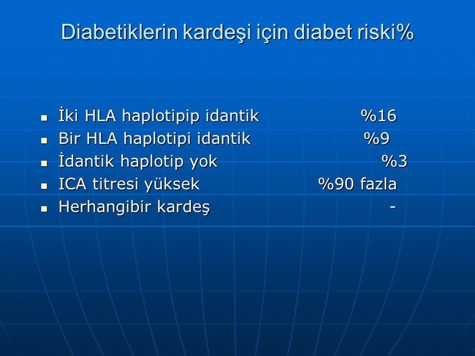 Diabetiklerin kardeşi için diabet riski%