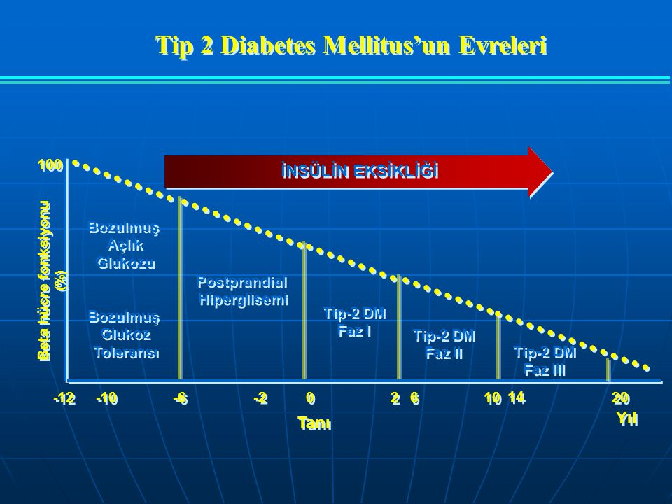 Tip 2 Diabetes Mellitus'un Evreleri