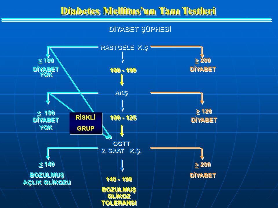 Diabetes Mellitus'un Tanı Testleri