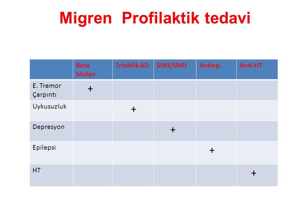 Migren Profilaktik tedavi