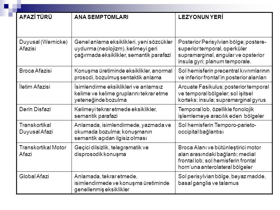 AFAZİ TÜRÜ ANA SEMPTOMLARI. LEZYONUN YERİ. Duyusal (Wernicke) Afazisi.