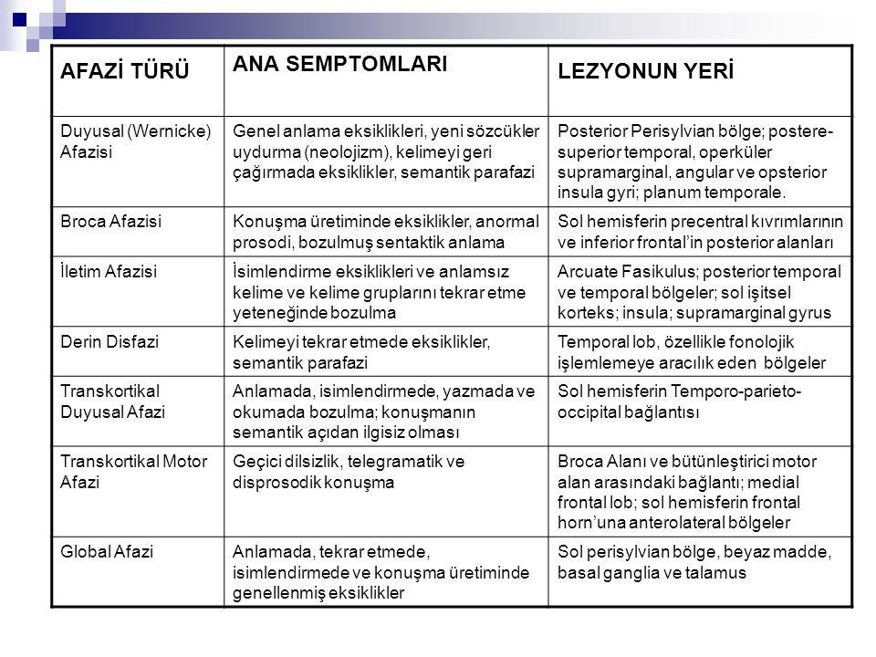 AFAZİ TÜRÜ ANA SEMPTOMLARI LEZYONUN YERİ Duyusal (Wernicke) Afazisi