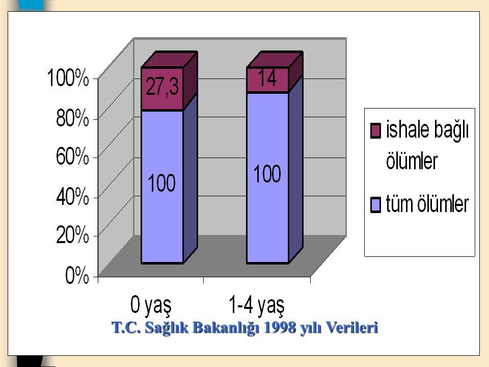 T.C. Sağlık Bakanlığı 1998 yılı Verileri