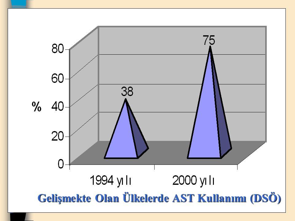 Gelişmekte Olan Ülkelerde AST Kullanımı (DSÖ)