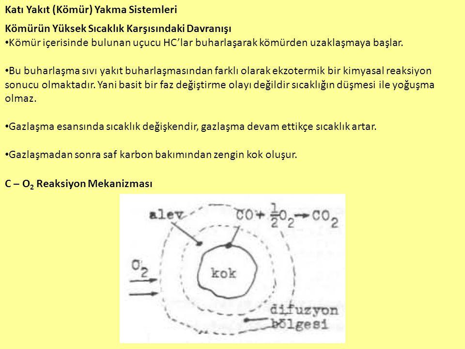 Katı Yakıt (Kömür) Yakma Sistemleri