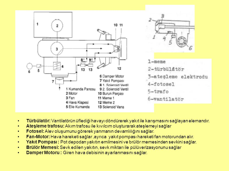 Türbülatör: Vantilatörün üflediği havayı döndürerek yakıt ile karışmasını sağlayan elemandır.