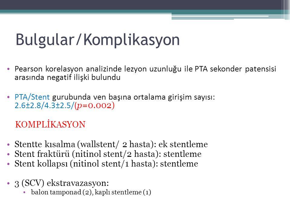 Bulgular/Komplikasyon