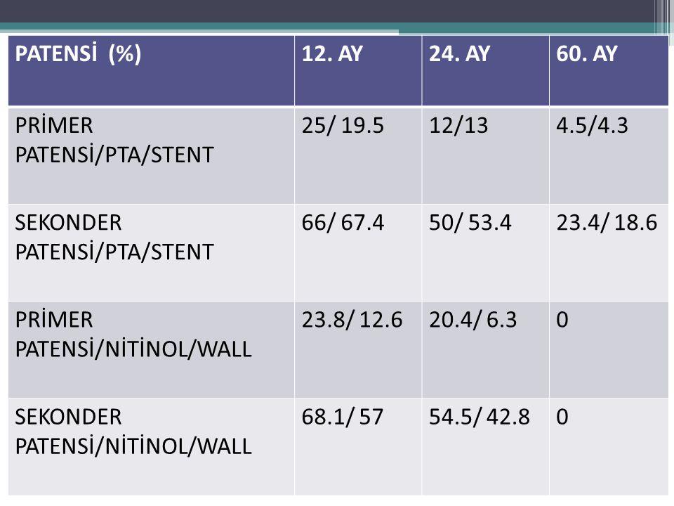 PATENSİ (%) 12. AY. 24. AY. 60. AY. PRİMER PATENSİ/PTA/STENT. 25/ 19.5. 12/13. 4.5/4.3. SEKONDER PATENSİ/PTA/STENT.