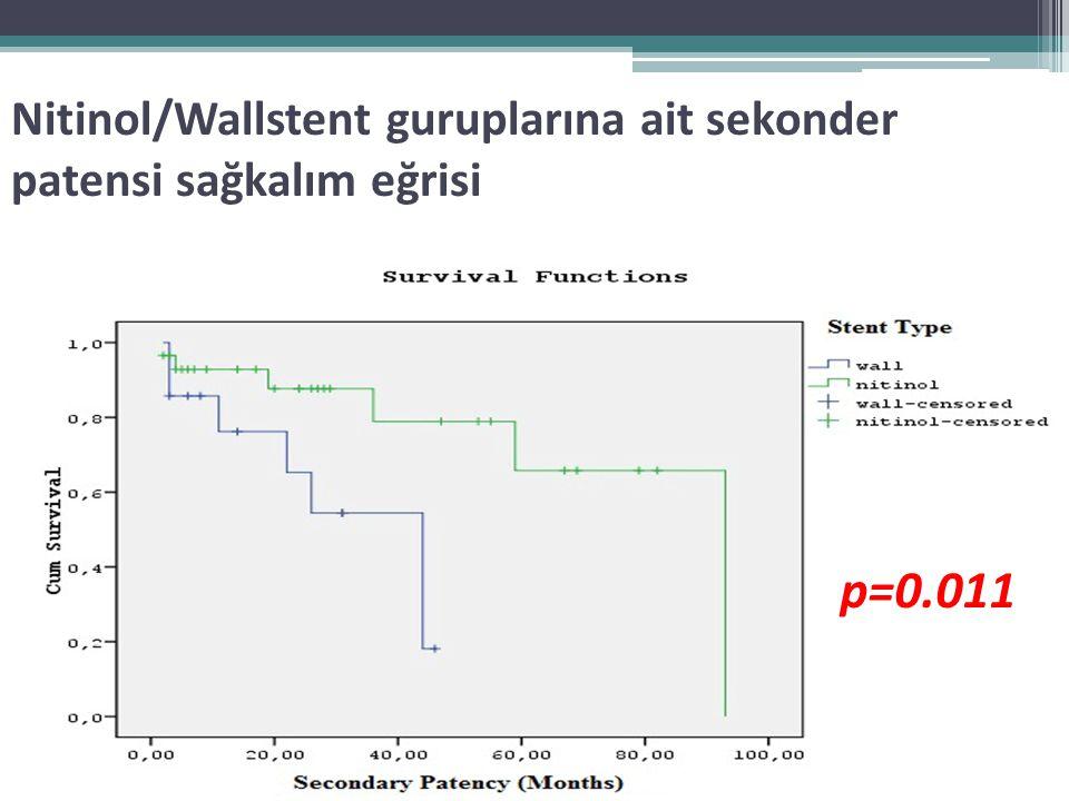 Nitinol/Wallstent guruplarına ait sekonder patensi sağkalım eğrisi
