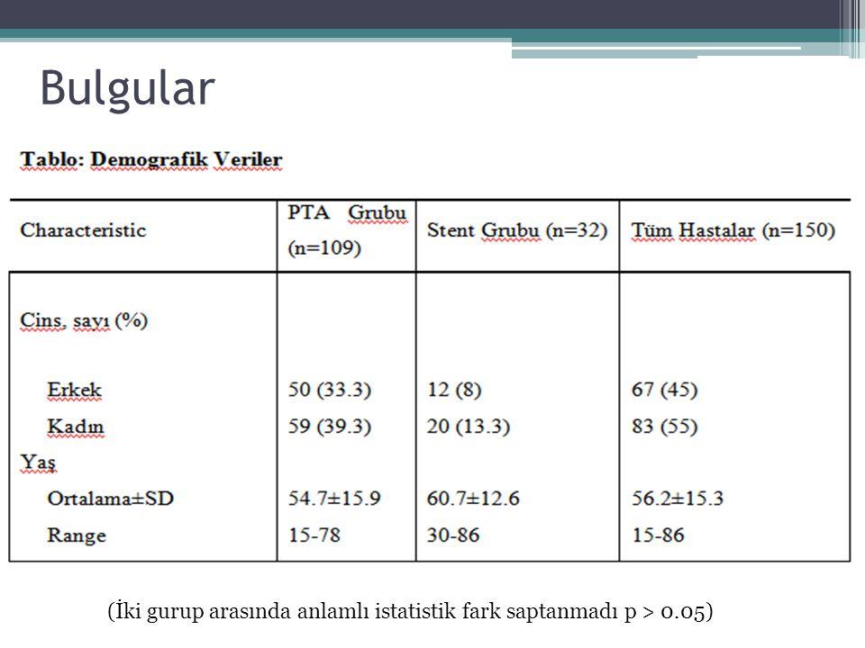 Bulgular (İki gurup arasında anlamlı istatistik fark saptanmadı p > 0.05)