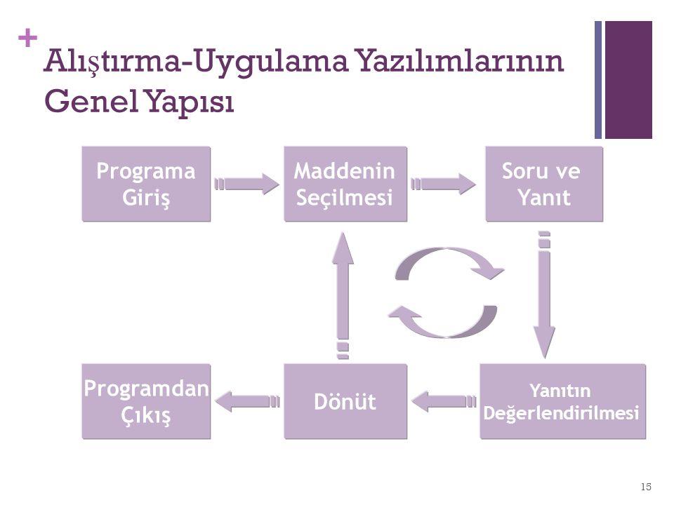 Alıştırma-Uygulama Yazılımlarının Genel Yapısı