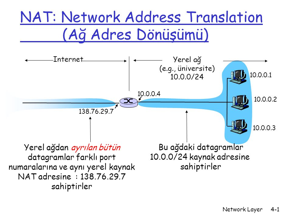 NAT: Network Address Translation (Ağ Adres Dönüşümü)