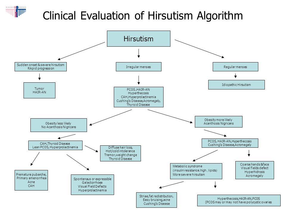 Clinical Evaluation of Hirsutism Algorithm