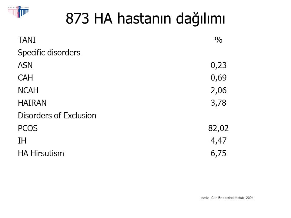 873 HA hastanın dağılımı TANI % Specific disorders ASN 0,23 CAH 0,69
