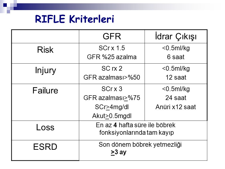 RIFLE Kriterleri GFR İdrar Çıkışı Risk Injury Failure Loss ESRD