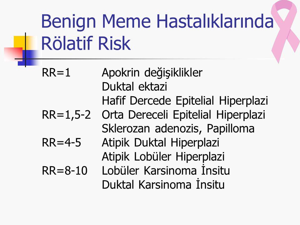 Benign Meme Hastalıklarında Rölatif Risk