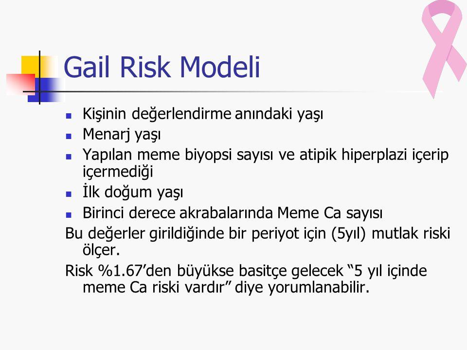 Gail Risk Modeli Kişinin değerlendirme anındaki yaşı Menarj yaşı