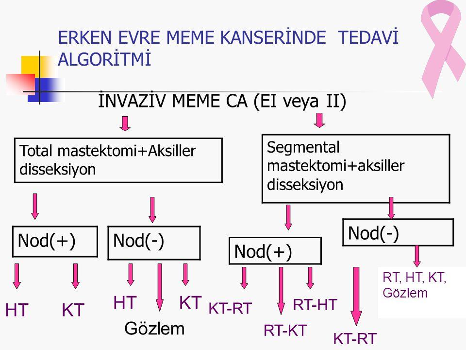 ERKEN EVRE MEME KANSERİNDE TEDAVİ ALGORİTMİ