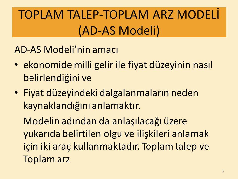 TOPLAM TALEP-TOPLAM ARZ MODELİ (AD-AS Modeli)