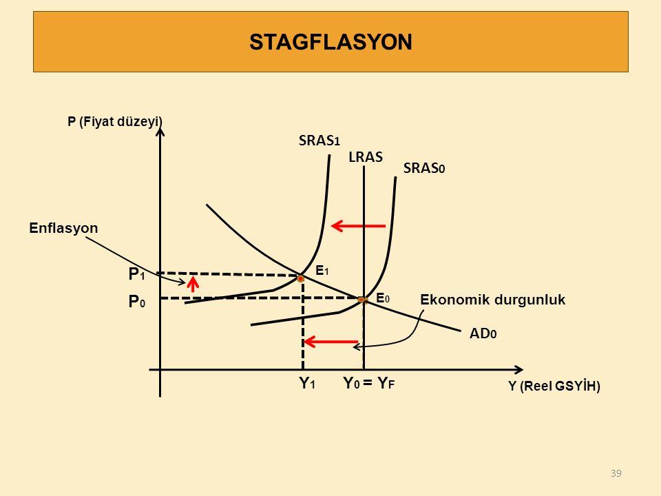 STAGFLASYON P1 P0 SRAS1 LRAS SRAS0 AD0 Y1 Y0 = YF Enflasyon