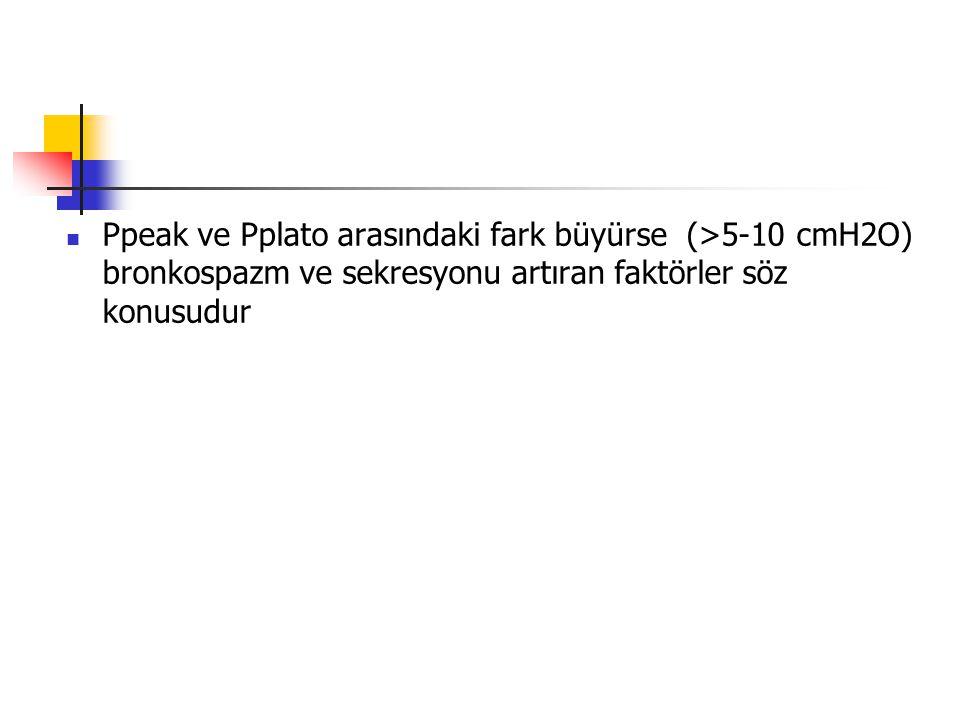 Ppeak ve Pplato arasındaki fark büyürse (>5-10 cmH2O) bronkospazm ve sekresyonu artıran faktörler söz konusudur
