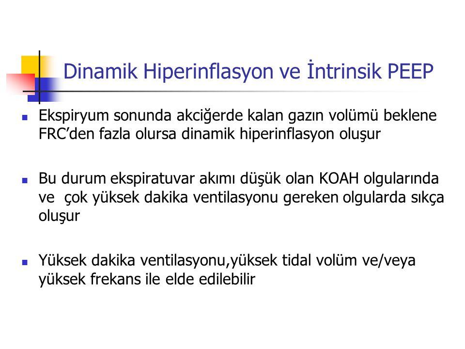 Dinamik Hiperinflasyon ve İntrinsik PEEP