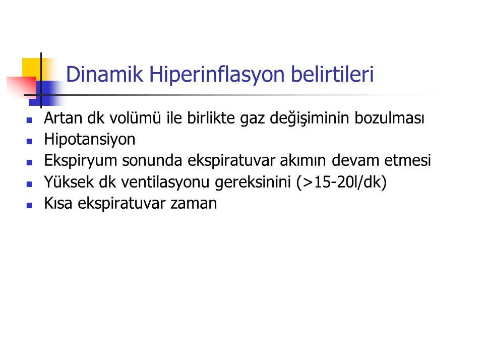 Dinamik Hiperinflasyon belirtileri