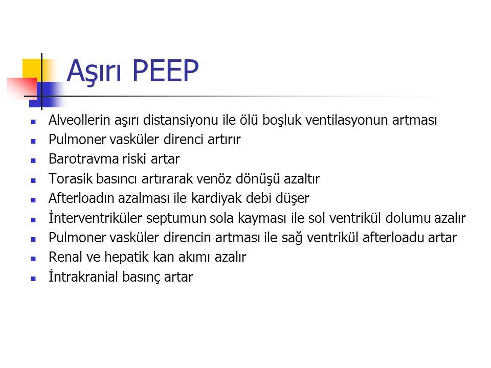 Aşırı PEEP Alveollerin aşırı distansiyonu ile ölü boşluk ventilasyonun artması. Pulmoner vasküler direnci artırır.