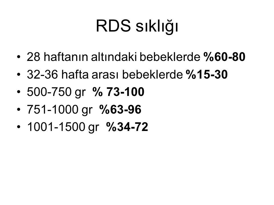 RDS sıklığı 28 haftanın altındaki bebeklerde %60-80