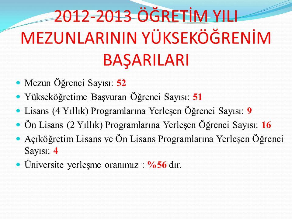 2012-2013 ÖĞRETİM YILI MEZUNLARININ YÜKSEKÖĞRENİM BAŞARILARI