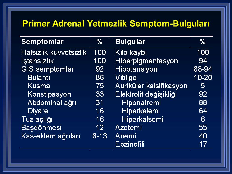 Primer Adrenal Yetmezlik Semptom-Bulguları