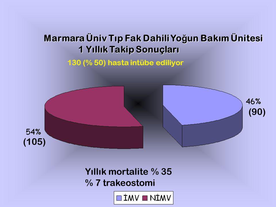 Marmara Üniv Tıp Fak Dahili Yoğun Bakım Ünitesi