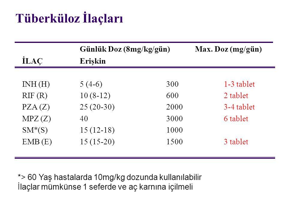 Tüberküloz İlaçları Günlük Doz (8mg/kg/gün) Max. Doz (mg/gün)