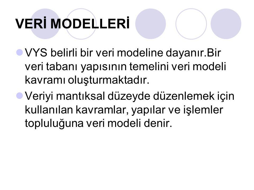 VERİ MODELLERİ VYS belirli bir veri modeline dayanır.Bir veri tabanı yapısının temelini veri modeli kavramı oluşturmaktadır.