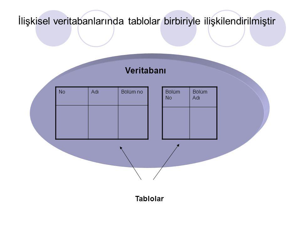 İlişkisel veritabanlarında tablolar birbiriyle ilişkilendirilmiştir