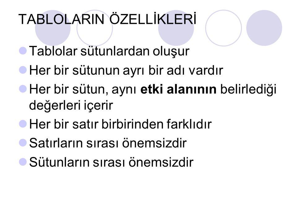 TABLOLARIN ÖZELLİKLERİ